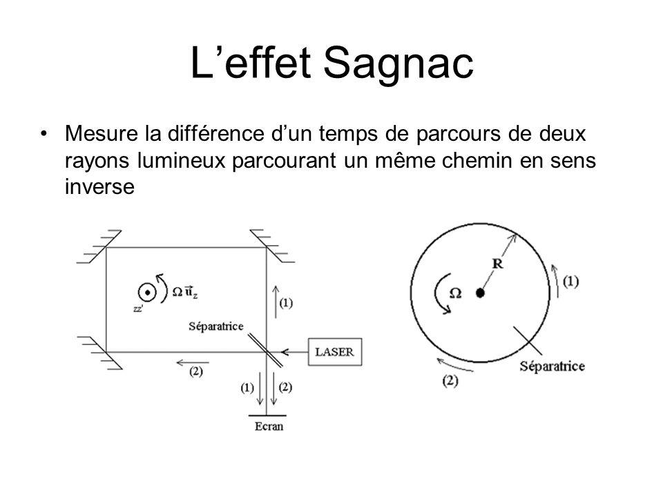 Leffet Sagnac Mesure la différence dun temps de parcours de deux rayons lumineux parcourant un même chemin en sens inverse