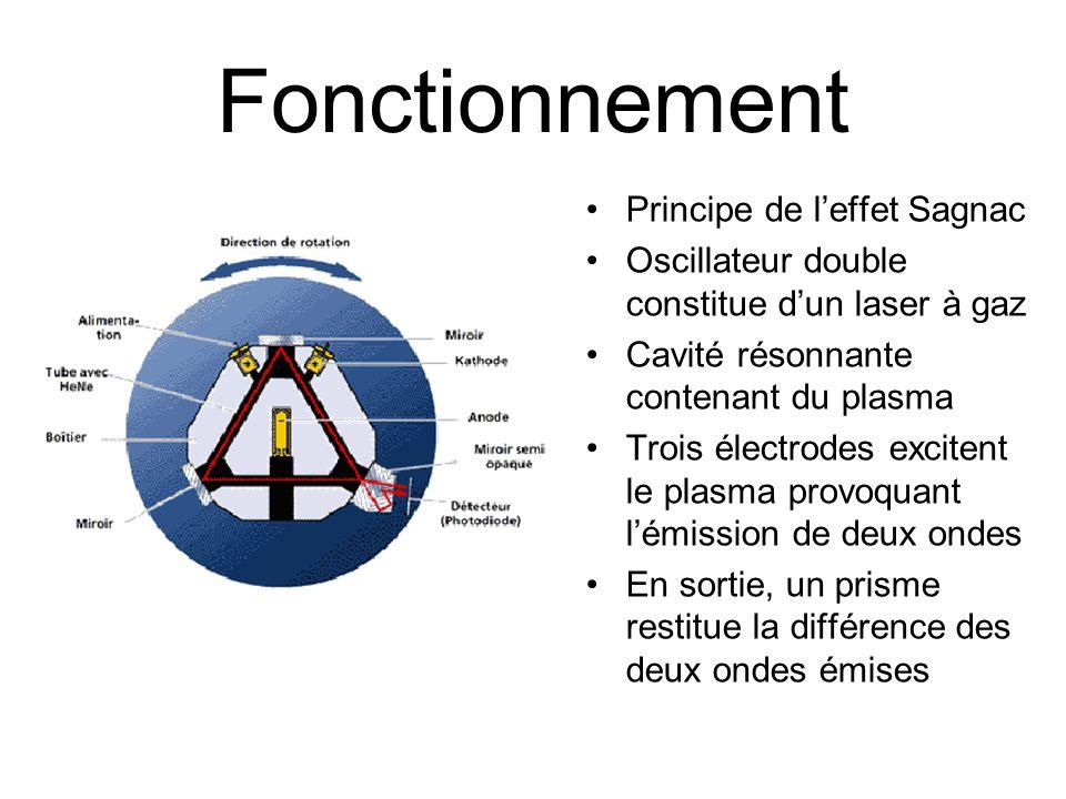 Fonctionnement Principe de leffet Sagnac Oscillateur double constitue dun laser à gaz Cavité résonnante contenant du plasma Trois électrodes excitent le plasma provoquant lémission de deux ondes En sortie, un prisme restitue la différence des deux ondes émises