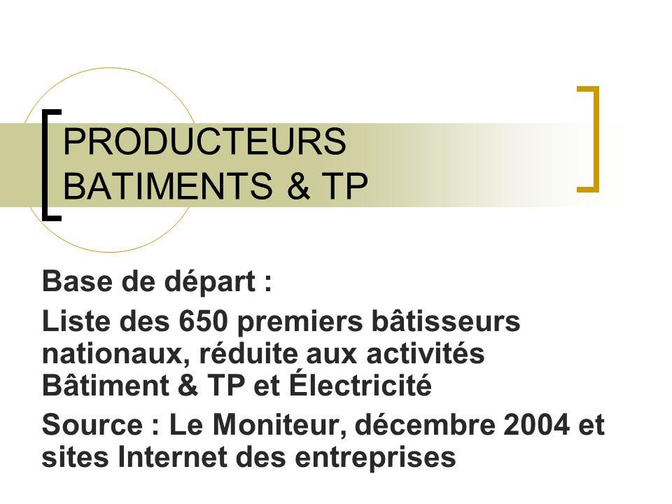 PRODUCTEURS BATIMENTS & TP Base de départ : Liste des 650 premiers bâtisseurs nationaux, réduite aux activités Bâtiment & TP et Électricité Source : Le Moniteur, décembre 2004 et sites Internet des entreprises