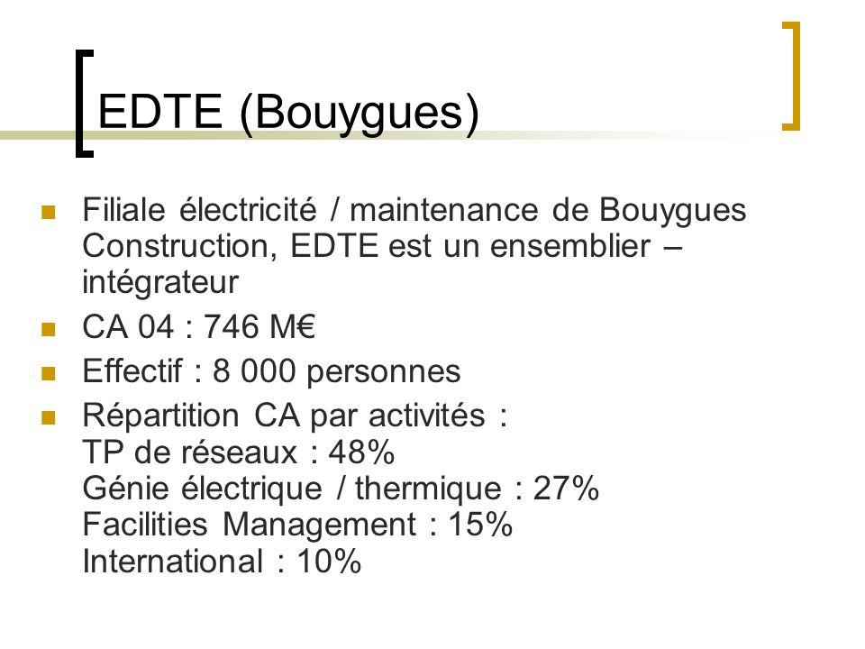 EDTE (Bouygues) Filiale électricité / maintenance de Bouygues Construction, EDTE est un ensemblier – intégrateur CA 04 : 746 M Effectif : 8 000 personnes Répartition CA par activités : TP de réseaux : 48% Génie électrique / thermique : 27% Facilities Management : 15% International : 10%