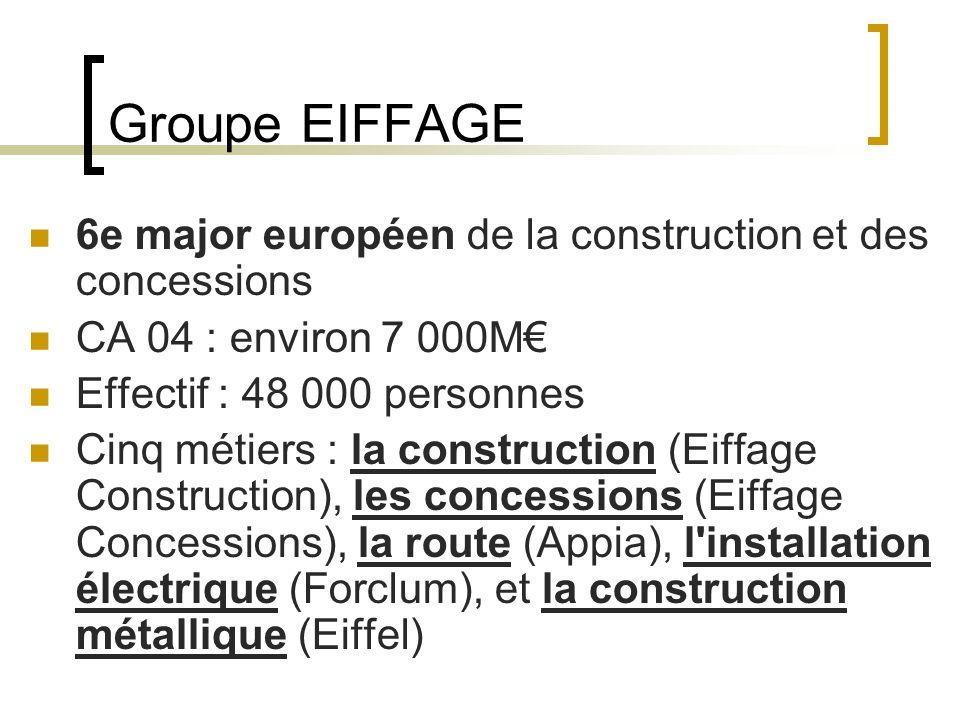 Groupe EIFFAGE 6e major européen de la construction et des concessions CA 04 : environ 7 000M Effectif : 48 000 personnes Cinq métiers : la construction (Eiffage Construction), les concessions (Eiffage Concessions), la route (Appia), l installation électrique (Forclum), et la construction métallique (Eiffel)