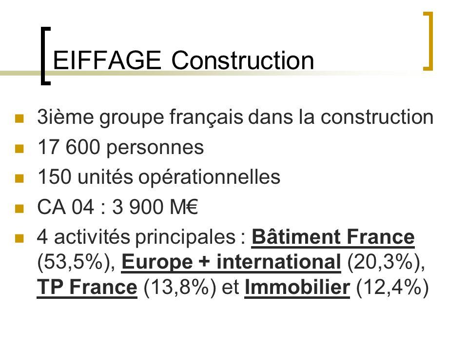 EIFFAGE Construction 3ième groupe français dans la construction 17 600 personnes 150 unités opérationnelles CA 04 : 3 900 M 4 activités principales : Bâtiment France (53,5%), Europe + international (20,3%), TP France (13,8%) et Immobilier (12,4%)