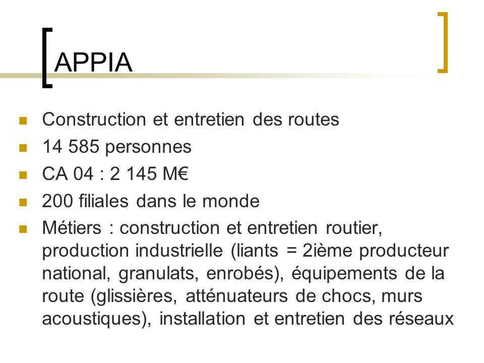 APPIA Construction et entretien des routes 14 585 personnes CA 04 : 2 145 M 200 filiales dans le monde Métiers : construction et entretien routier, production industrielle (liants = 2ième producteur national, granulats, enrobés), équipements de la route (glissières, atténuateurs de chocs, murs acoustiques), installation et entretien des réseaux