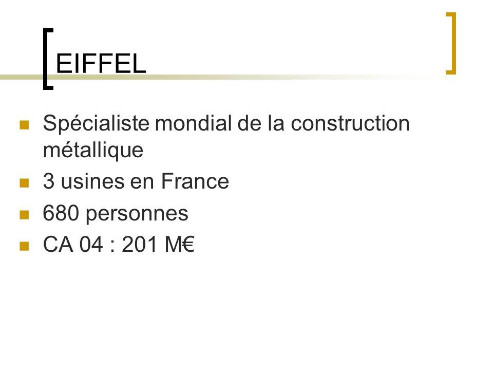 EIFFEL Spécialiste mondial de la construction métallique 3 usines en France 680 personnes CA 04 : 201 M