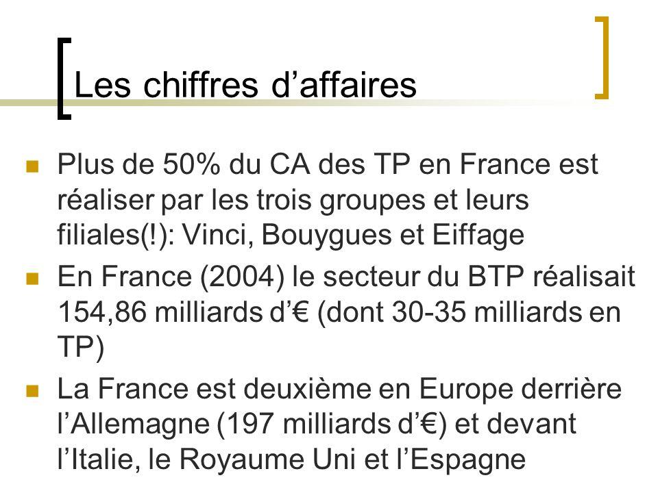 Les chiffres daffaires Plus de 50% du CA des TP en France est réaliser par les trois groupes et leurs filiales(!): Vinci, Bouygues et Eiffage En France (2004) le secteur du BTP réalisait 154,86 milliards d (dont 30-35 milliards en TP) La France est deuxième en Europe derrière lAllemagne (197 milliards d) et devant lItalie, le Royaume Uni et lEspagne