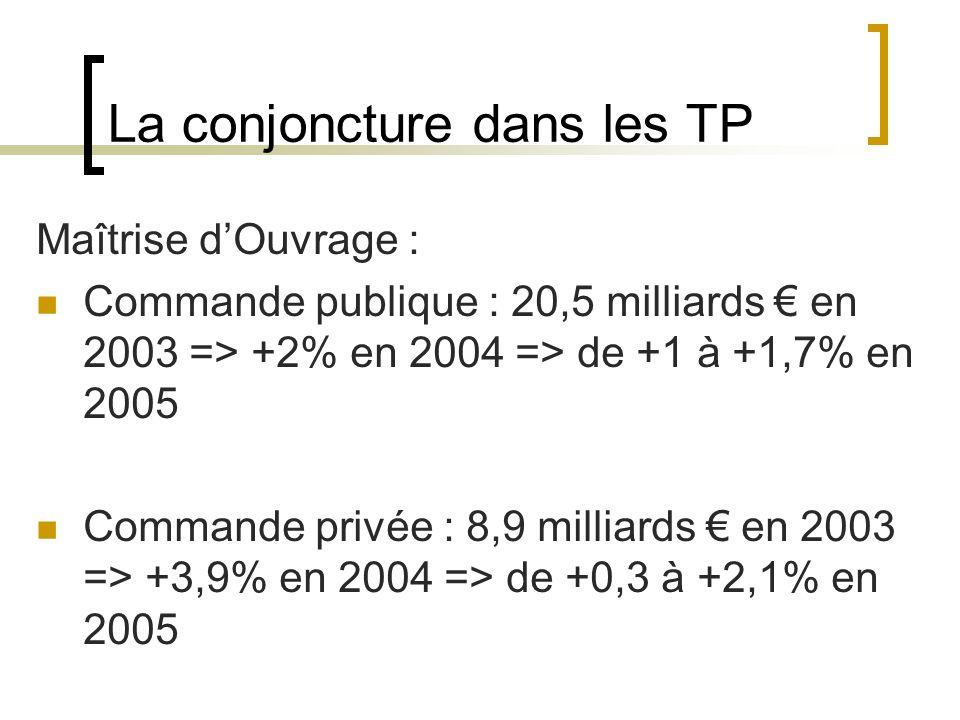 La conjoncture dans les TP Maîtrise dOuvrage : Commande publique : 20,5 milliards en 2003 => +2% en 2004 => de +1 à +1,7% en 2005 Commande privée : 8,9 milliards en 2003 => +3,9% en 2004 => de +0,3 à +2,1% en 2005