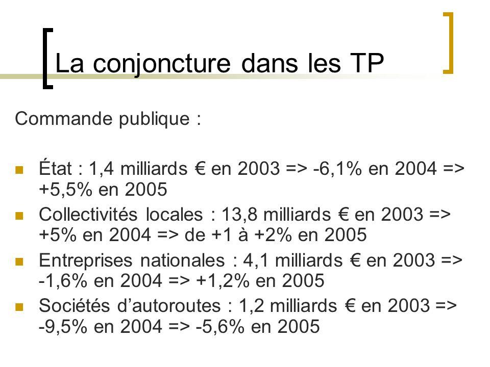 La conjoncture dans les TP Commande publique : État : 1,4 milliards en 2003 => -6,1% en 2004 => +5,5% en 2005 Collectivités locales : 13,8 milliards en 2003 => +5% en 2004 => de +1 à +2% en 2005 Entreprises nationales : 4,1 milliards en 2003 => -1,6% en 2004 => +1,2% en 2005 Sociétés dautoroutes : 1,2 milliards en 2003 => -9,5% en 2004 => -5,6% en 2005