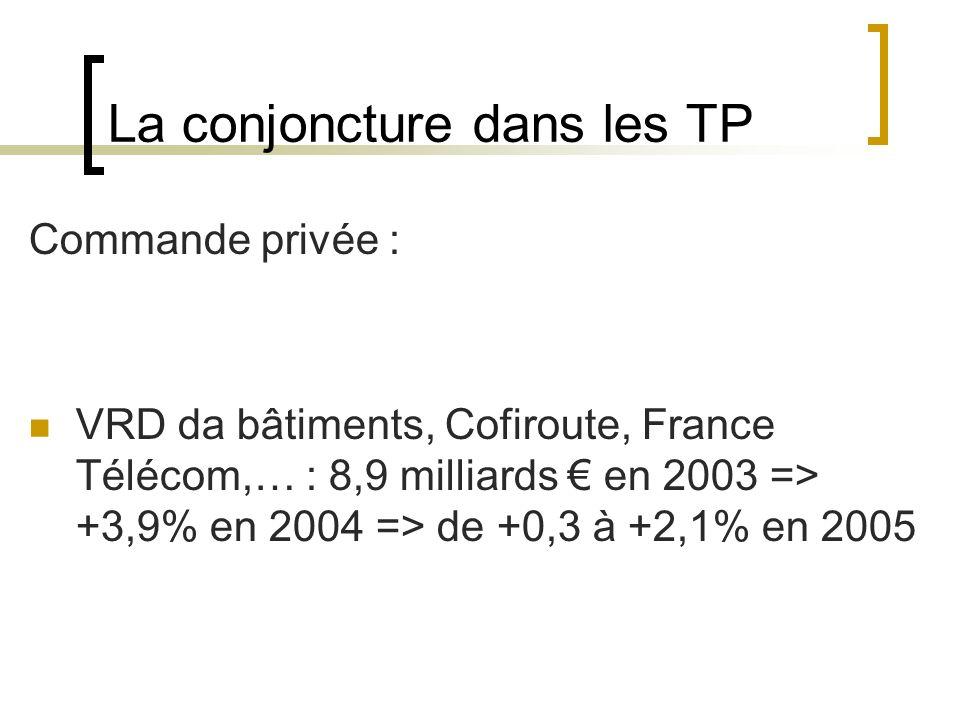 La conjoncture dans les TP Commande privée : VRD da bâtiments, Cofiroute, France Télécom,… : 8,9 milliards en 2003 => +3,9% en 2004 => de +0,3 à +2,1% en 2005