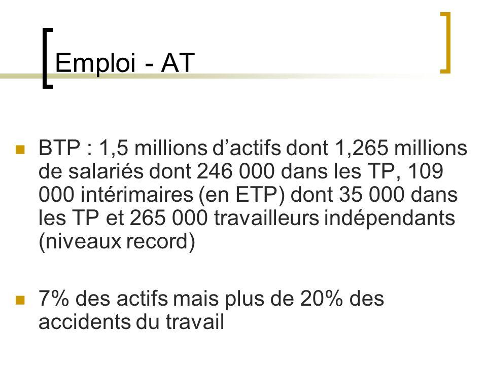Emploi - AT BTP : 1,5 millions dactifs dont 1,265 millions de salariés dont 246 000 dans les TP, 109 000 intérimaires (en ETP) dont 35 000 dans les TP et 265 000 travailleurs indépendants (niveaux record) 7% des actifs mais plus de 20% des accidents du travail