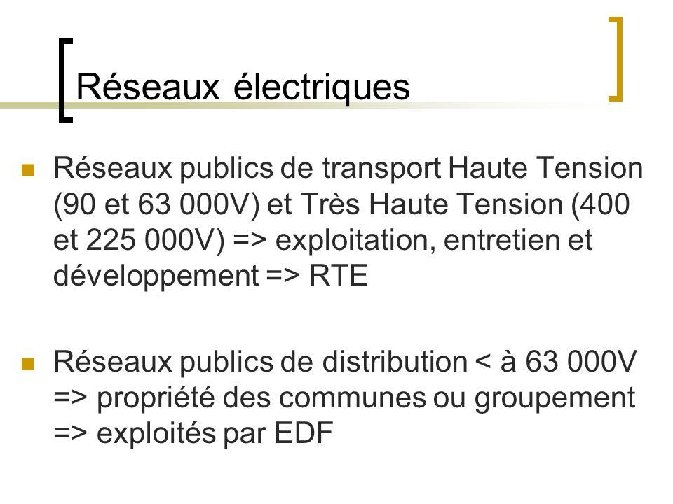 Réseaux électriques Réseaux publics de transport Haute Tension (90 et 63 000V) et Très Haute Tension (400 et 225 000V) => exploitation, entretien et développement => RTE Réseaux publics de distribution propriété des communes ou groupement => exploités par EDF