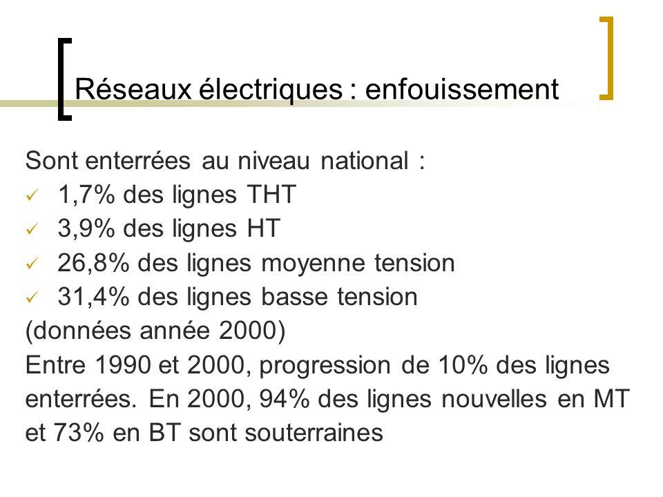 Réseaux électriques : enfouissement Sont enterrées au niveau national : 1,7% des lignes THT 3,9% des lignes HT 26,8% des lignes moyenne tension 31,4% des lignes basse tension (données année 2000) Entre 1990 et 2000, progression de 10% des lignes enterrées.