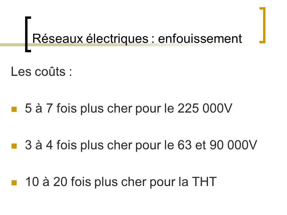 Réseaux électriques : enfouissement Les coûts : 5 à 7 fois plus cher pour le 225 000V 3 à 4 fois plus cher pour le 63 et 90 000V 10 à 20 fois plus cher pour la THT