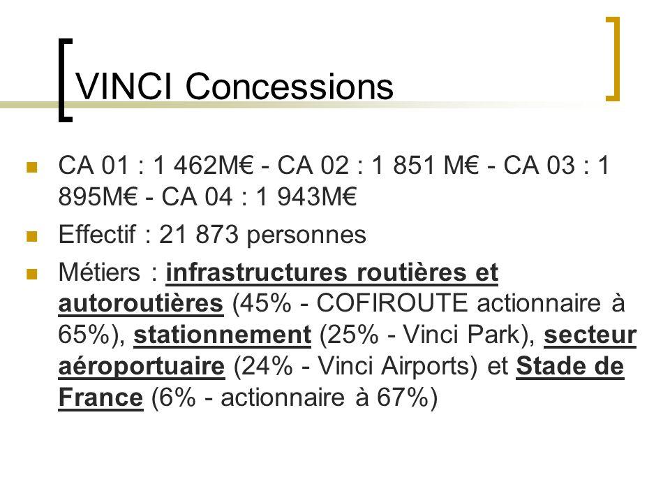 VINCI Concessions CA 01 : 1 462M - CA 02 : 1 851 M - CA 03 : 1 895M - CA 04 : 1 943M Effectif : 21 873 personnes Métiers : infrastructures routières et autoroutières (45% - COFIROUTE actionnaire à 65%), stationnement (25% - Vinci Park), secteur aéroportuaire (24% - Vinci Airports) et Stade de France (6% - actionnaire à 67%)