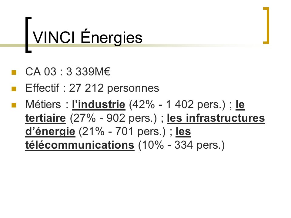 VINCI Énergies CA 03 : 3 339M Effectif : 27 212 personnes Métiers : lindustrie (42% - 1 402 pers.) ; le tertiaire (27% - 902 pers.) ; les infrastructures dénergie (21% - 701 pers.) ; les télécommunications (10% - 334 pers.)
