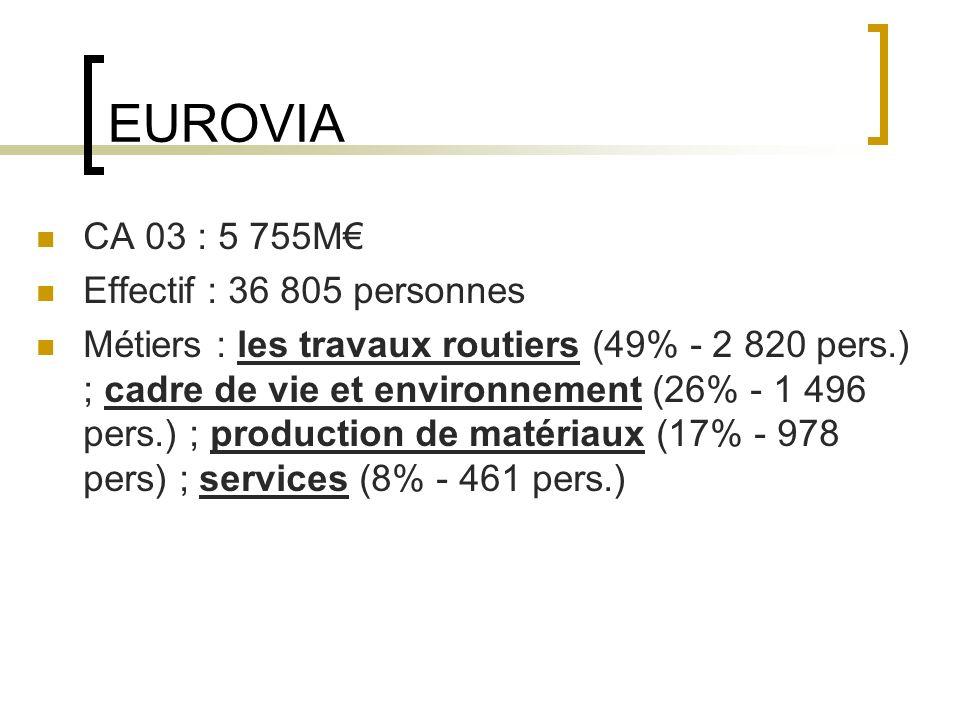 EUROVIA CA 03 : 5 755M Effectif : 36 805 personnes Métiers : les travaux routiers (49% - 2 820 pers.) ; cadre de vie et environnement (26% - 1 496 pers.) ; production de matériaux (17% - 978 pers) ; services (8% - 461 pers.)