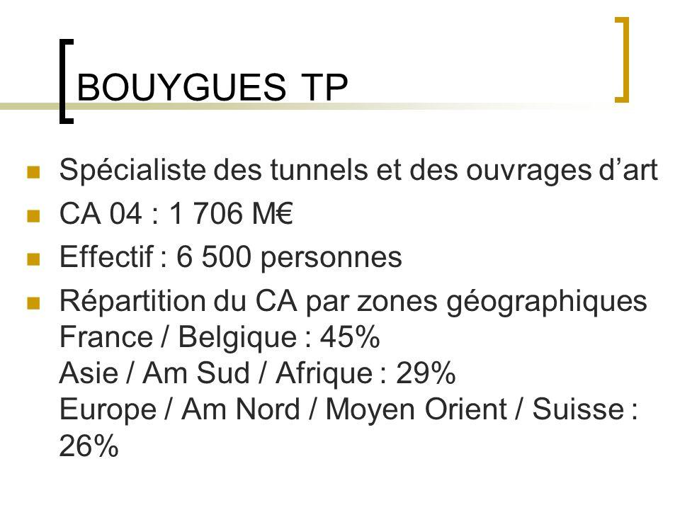 BOUYGUES TP Spécialiste des tunnels et des ouvrages dart CA 04 : 1 706 M Effectif : 6 500 personnes Répartition du CA par zones géographiques France / Belgique : 45% Asie / Am Sud / Afrique : 29% Europe / Am Nord / Moyen Orient / Suisse : 26%