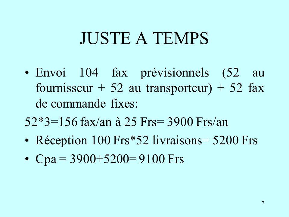 8 JUSTE A TEMPS Cpo = stm val*t = 24 tonnes*3.20*0.25 = 19200 Frs Cpa+Cpo = 19200+9100 = 28300 Frs Gain réalisé en passant au JUSTE A TEMPS : 86600-28300 = 58300 Frs