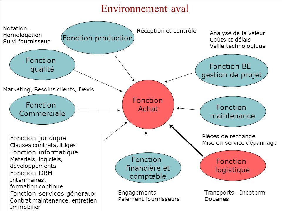 Fonction Achat Fonction financière et comptable Fonction logistique Transports - Incoterm Douanes Engagements Paiement fournisseurs Fonction juridique