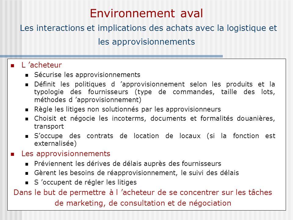 Environnement aval Les interactions et implications des achats avec la logistique et les approvisionnements L acheteur Sécurise les approvisionnements
