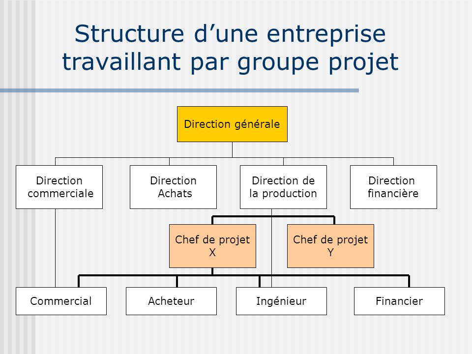 Structure dune entreprise travaillant par groupe projet Direction générale Direction commerciale Direction Achats Direction de la production Direction