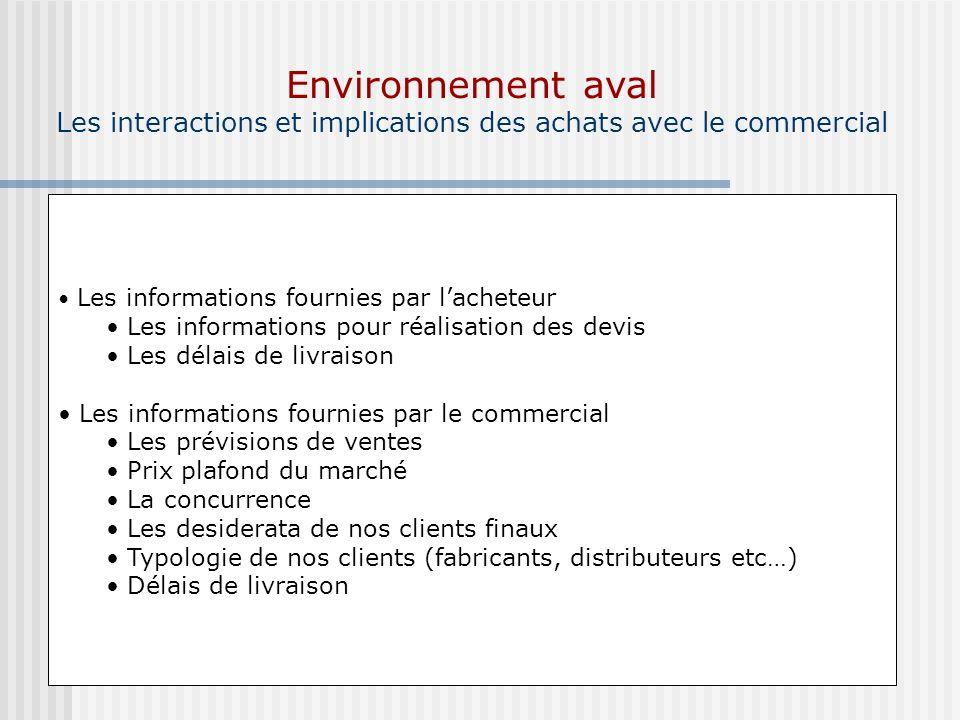 Environnement aval Les interactions et implications des achats avec le commercial Les informations fournies par lacheteur Les informations pour réalis