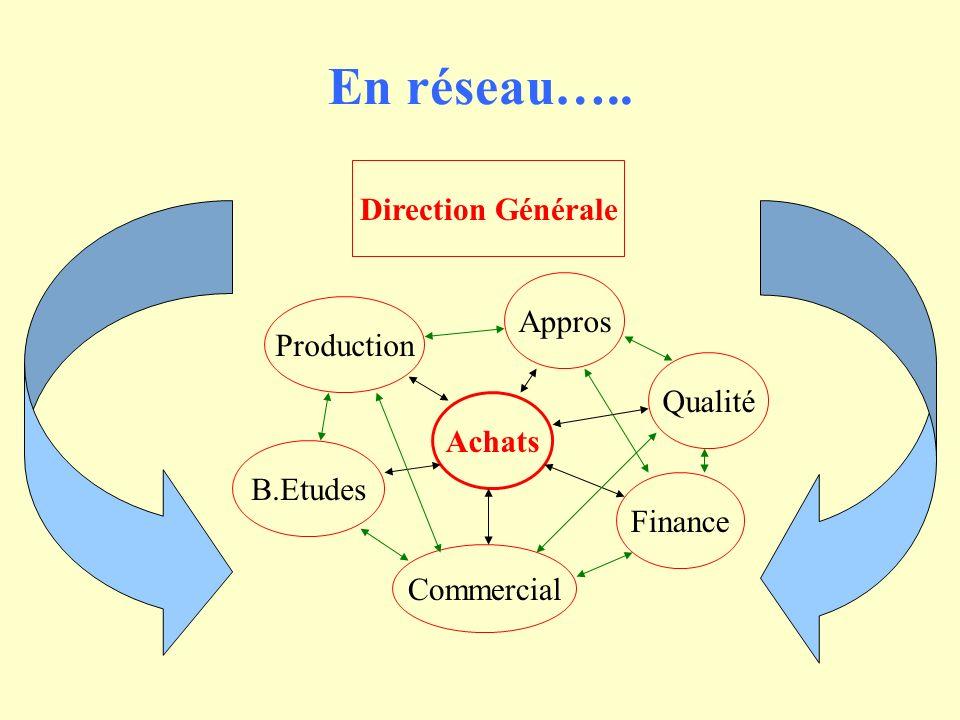 En réseau….. Direction Générale Achats Production B.Etudes Commercial Finance Appros Qualité