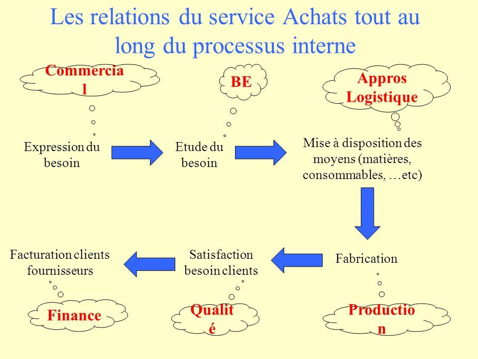 Les relations du service Achats tout au long du processus interne Expression du besoin Commercia l Etude du besoin BE Mise à disposition des moyens (m