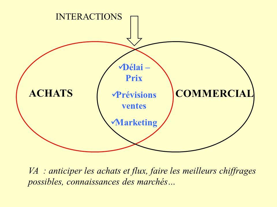 ACHATS COMMERCIAL Délai – Prix Prévisions ventes Marketing INTERACTIONS VA : anticiper les achats et flux, faire les meilleurs chiffrages possibles, c
