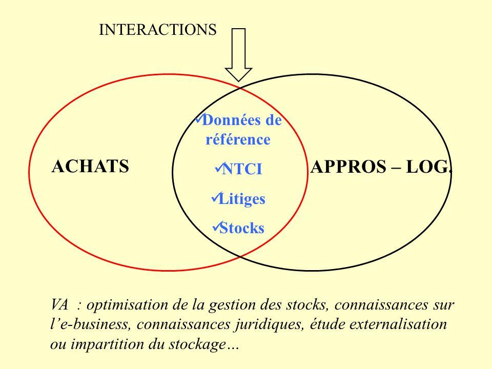 ACHATS APPROS – LOG. Données de référence NTCI Litiges Stocks INTERACTIONS VA : optimisation de la gestion des stocks, connaissances sur le-business,