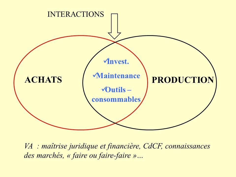 ACHATS PRODUCTION Invest. Maintenance Outils – consommables INTERACTIONS VA : maîtrise juridique et financière, CdCF, connaissances des marchés, « fai