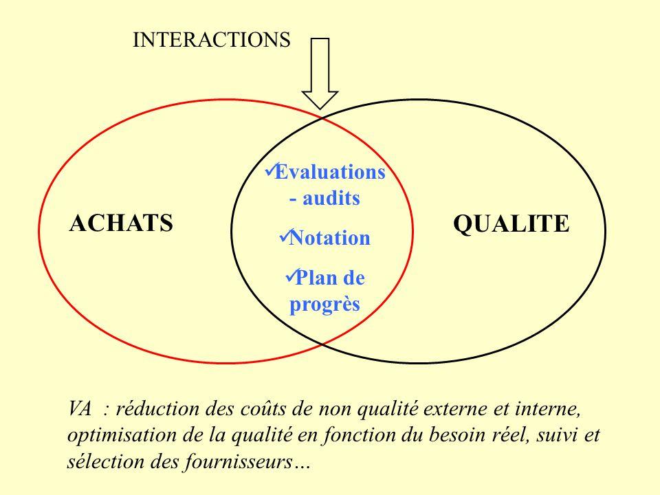 ACHATS QUALITE Evaluations - audits Notation Plan de progrès INTERACTIONS VA : réduction des coûts de non qualité externe et interne, optimisation de