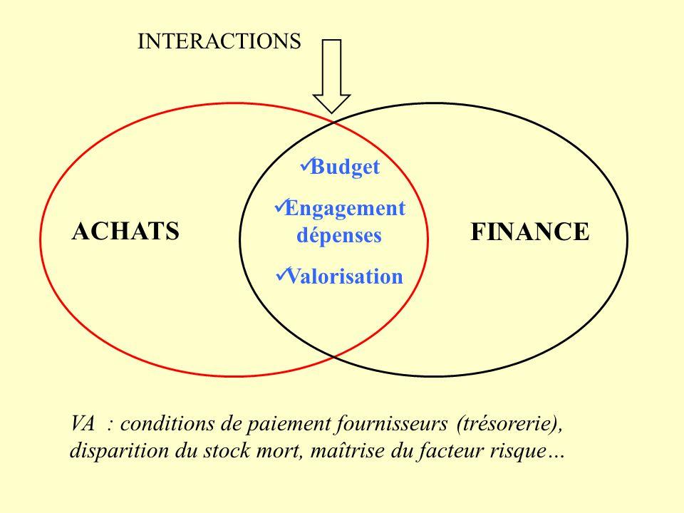 ACHATS FINANCE Budget Engagement dépenses Valorisation INTERACTIONS VA : conditions de paiement fournisseurs (trésorerie), disparition du stock mort,