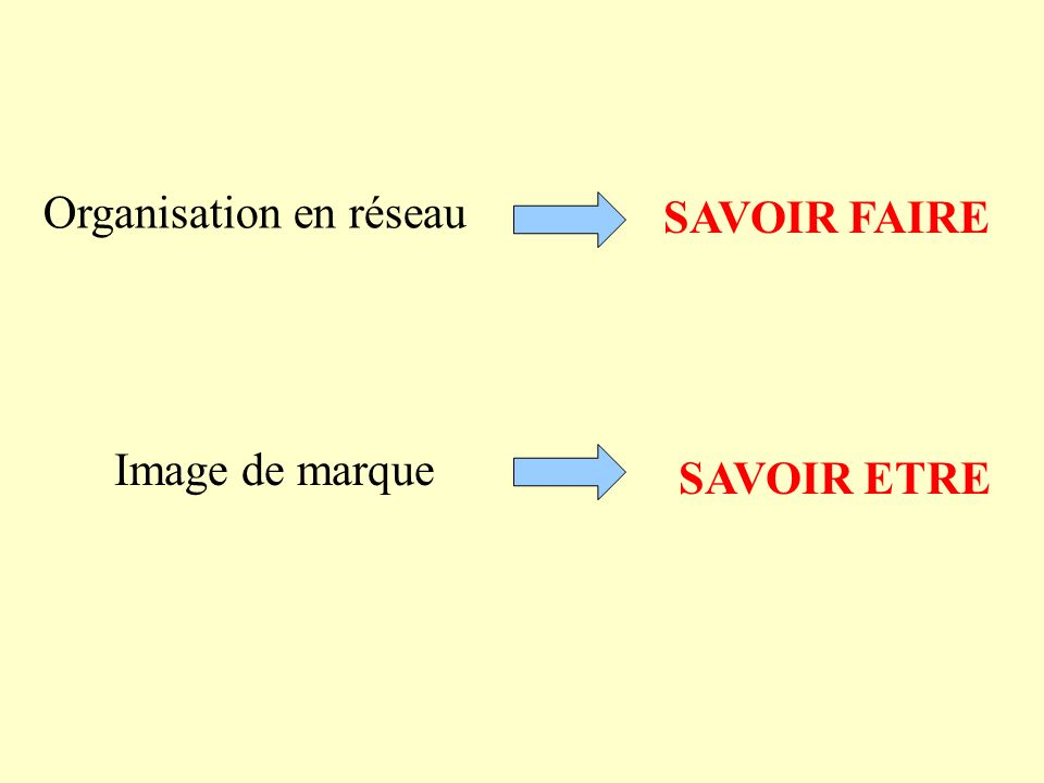 Organisation en réseau SAVOIR FAIRE Image de marque SAVOIR ETRE