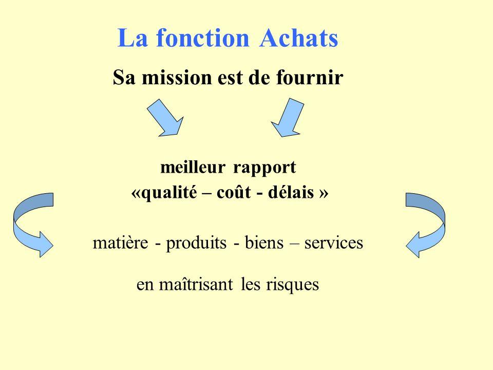 La fonction Achats Pour mémoire, sa part dans les entreprises cest… 45 à 65% du C.A.