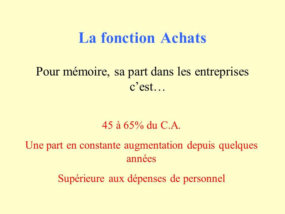 La fonction Achats Pour mémoire, sa part dans les entreprises cest… 45 à 65% du C.A. Une part en constante augmentation depuis quelques années Supérie