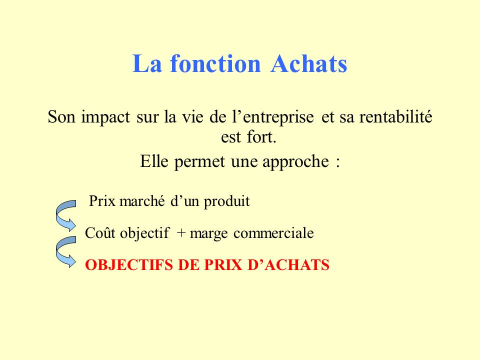 La fonction Achats Son impact sur la vie de lentreprise et sa rentabilité est fort. Elle permet une approche : Prix marché dun produit Coût objectif +
