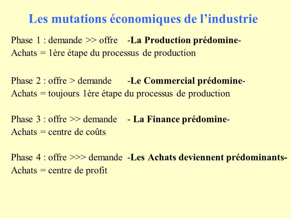 Les mutations économiques de lindustrie Phase 1 : demande >> offre -La Production prédomine- Achats = 1ère étape du processus de production Phase 2 :