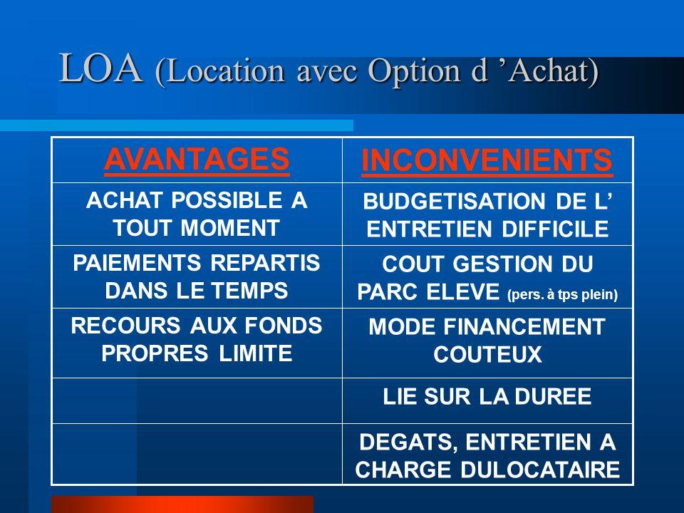 LOA (Location avec Option d Achat) LIE SUR LA DUREE DEGATS, ENTRETIEN A CHARGE DULOCATAIRE MODE FINANCEMENT COUTEUX COUT GESTION DU PARC ELEVE (pers.