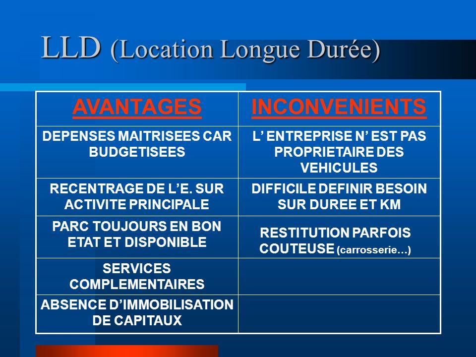LLD (Location Longue Durée) SERVICES COMPLEMENTAIRES RECENTRAGE DE LE. SUR ACTIVITE PRINCIPALE PARC TOUJOURS EN BON ETAT ET DISPONIBLE ABSENCE DIMMOBI