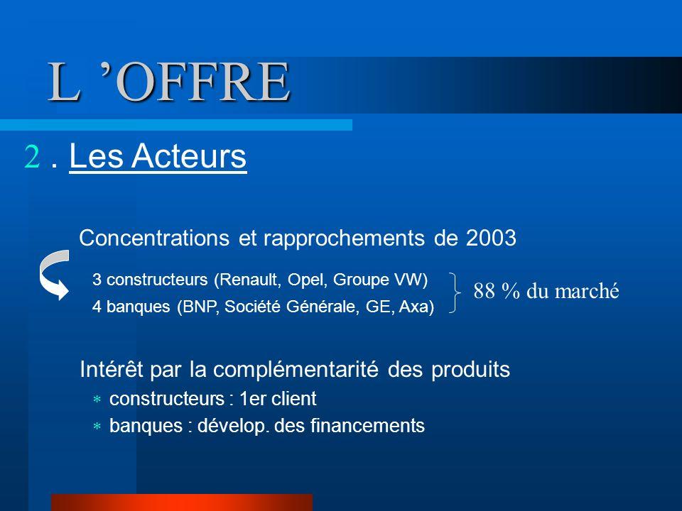 L OFFRE. Les Acteurs Concentrations et rapprochements de 2003 3 constructeurs (Renault, Opel, Groupe VW) 4 banques (BNP, Société Générale, GE, Axa) In