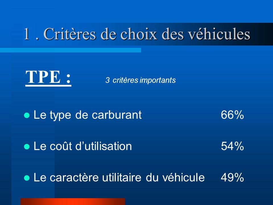 1. Critères de choix des véhicules TPE : 3 critères importants Le type de carburant 66% Le coût dutilisation 54% Le caractère utilitaire du véhicule 4