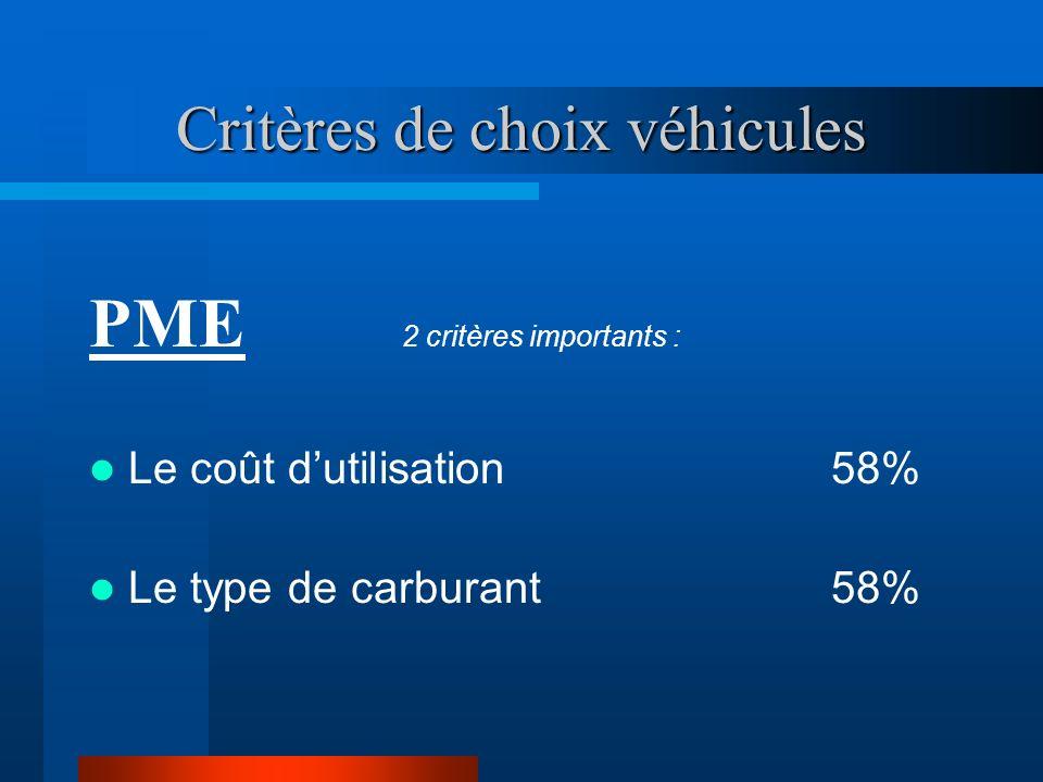 Critères de choix véhicules PME 2 critères importants : Le coût dutilisation 58% Le type de carburant 58%