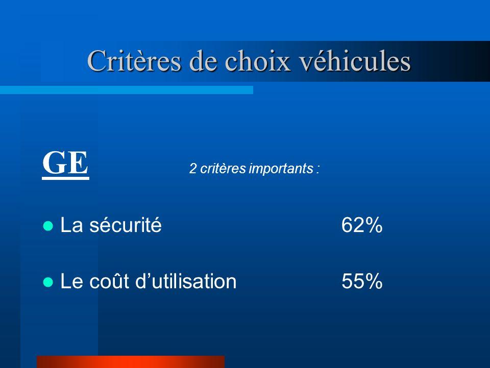 Critères de choix véhicules GE 2 critères importants : La sécurité 62% Le coût dutilisation 55%