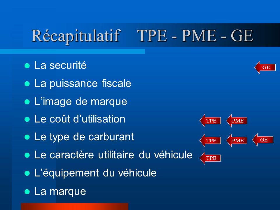 Récapitulatif TPE - PME - GE La securité La puissance fiscale Limage de marque Le coût dutilisation Le type de carburant Le caractère utilitaire du vé