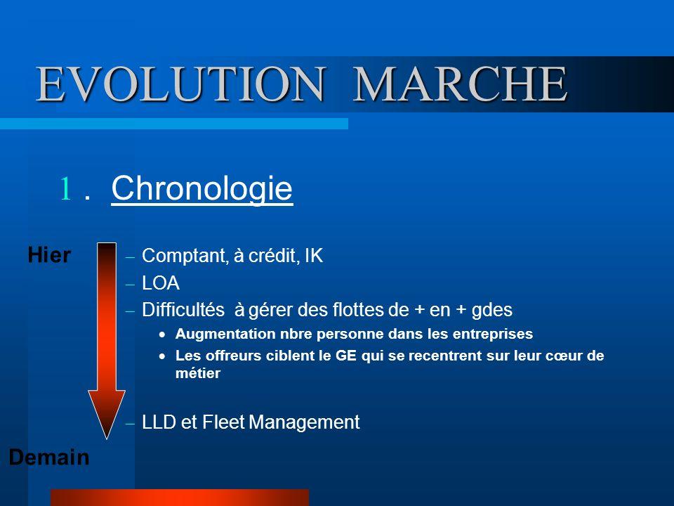 EVOLUTION MARCHE. Chronologie Comptant, à crédit, IK LOA Difficultés à gérer des flottes de + en + gdes Augmentation nbre personne dans les entreprise