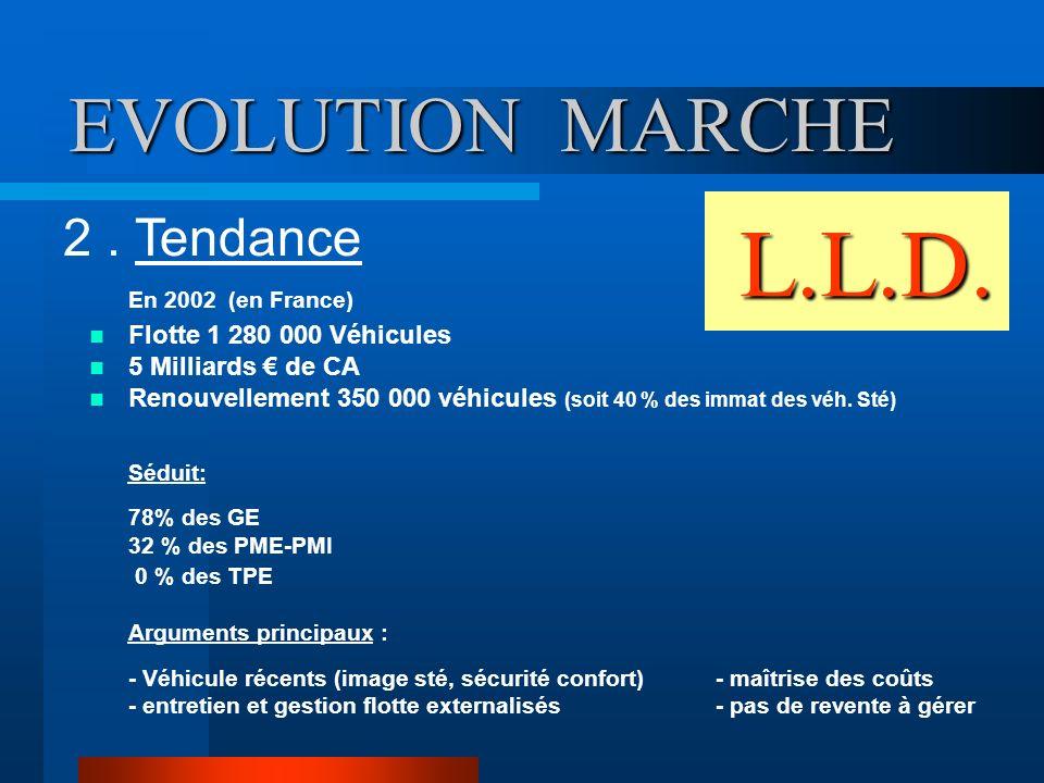 L.L.D. L.L.D. En 2002 (en France) Flotte 1 280 000 Véhicules 5 Milliards de CA Renouvellement 350 000 véhicules (soit 40 % des immat des véh. Sté) Séd