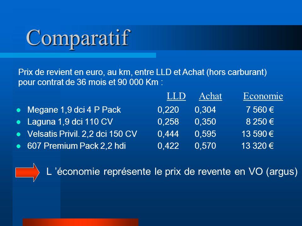 Comparatif Megane 1,9 dci 4 P Pack 0,220 0,304 7 560 Laguna 1,9 dci 110 CV 0,258 0,350 8 250 Velsatis Privil. 2,2 dci 150 CV 0,444 0,595 13 590 607 Pr