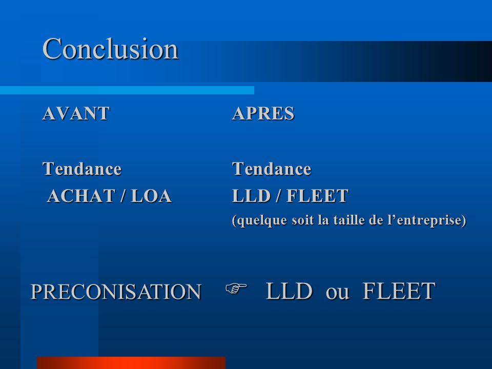 Conclusion AVANTTendance ACHAT / LOA ACHAT / LOAAPRESTendance LLD / FLEET (quelque soit la taille de lentreprise) PRECONISATION LLD ou FLEET