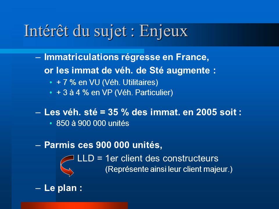 Intérêt du sujet : Enjeux –Immatriculations régresse en France, or les immat de véh. de Sté augmente : + 7 % en VU (Véh. Utilitaires) + 3 à 4 % en VP
