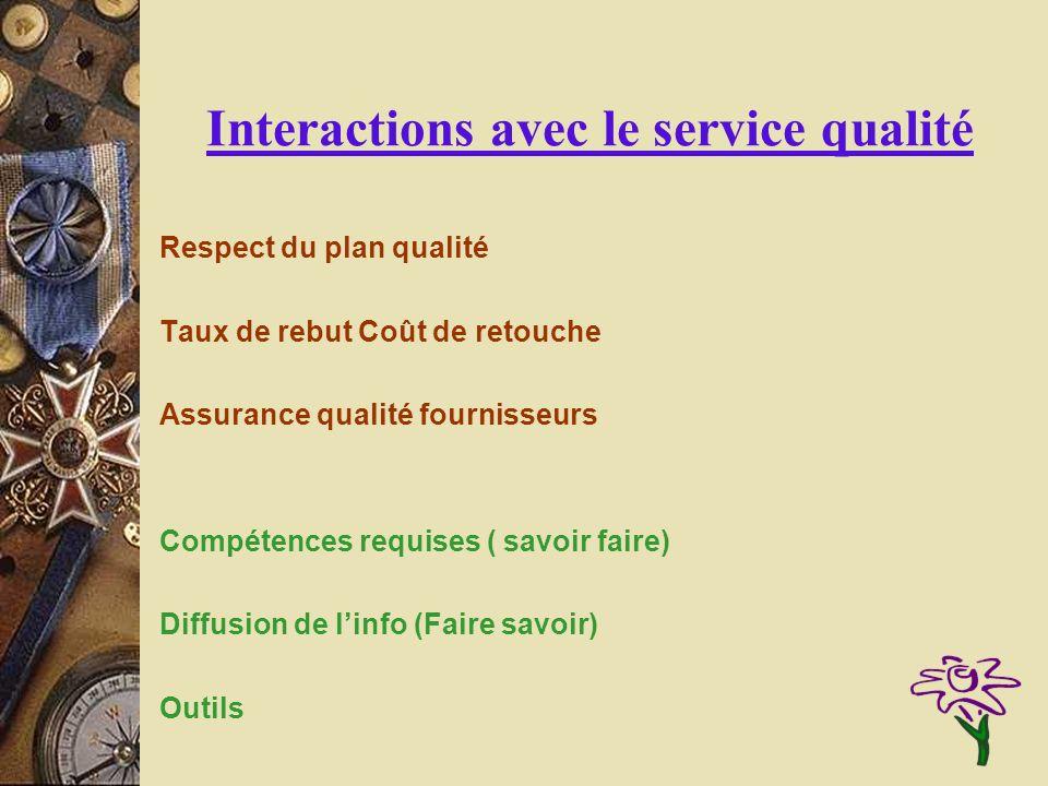 Interactions avec le service qualité Respect du plan qualité Taux de rebut Coût de retouche Assurance qualité fournisseurs Compétences requises ( savo